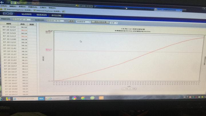 记者从长沙市城区水文水资源局得知,12点32分,湘江长沙段水位达38.18米,超出警戒水位2.18米,距离历史最高位39.51米差1.33米,目前水位涨速正在逐步放慢。