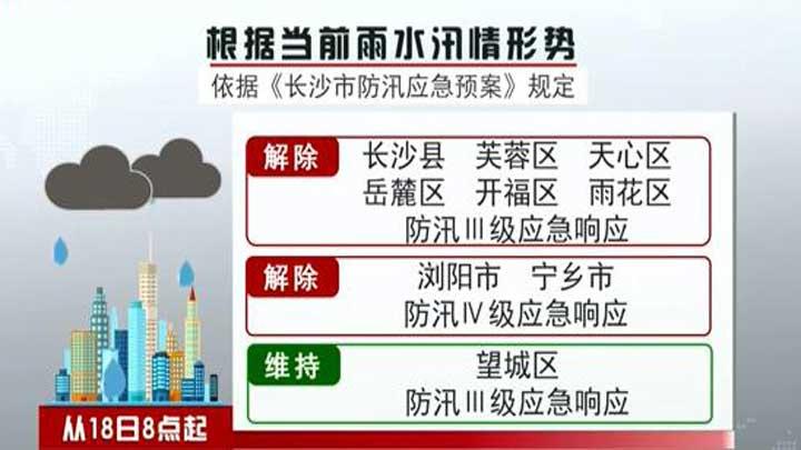 湘江长沙站退出警戒水位
